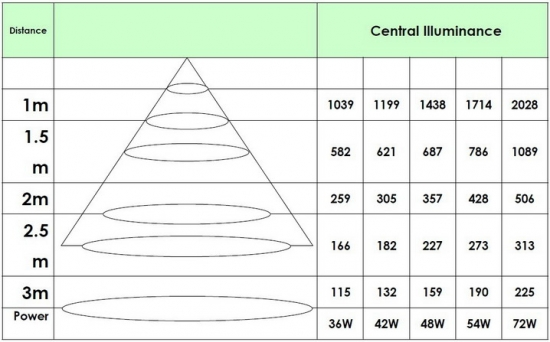 Illuminance Diagram of LED Panel light