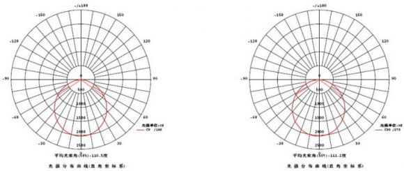 Luminous Distribution Diagram of LED Panel light